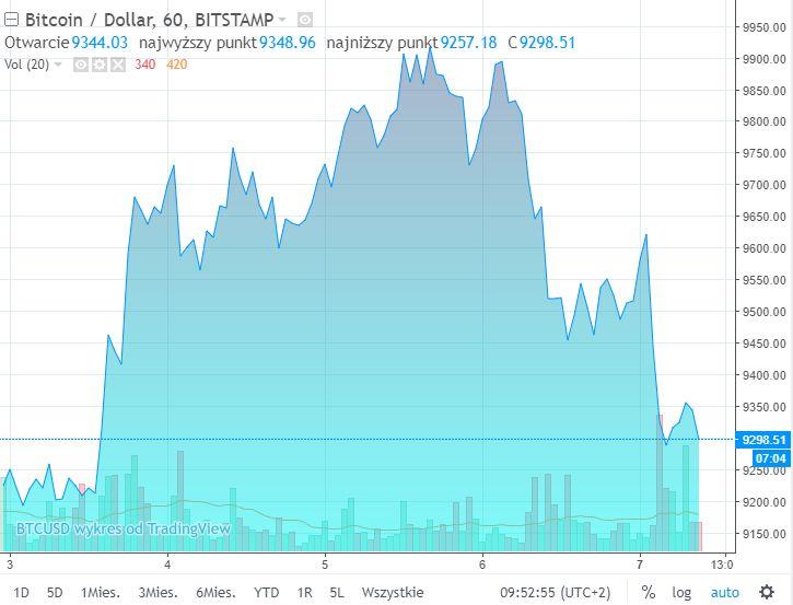 Bitcoin wartość