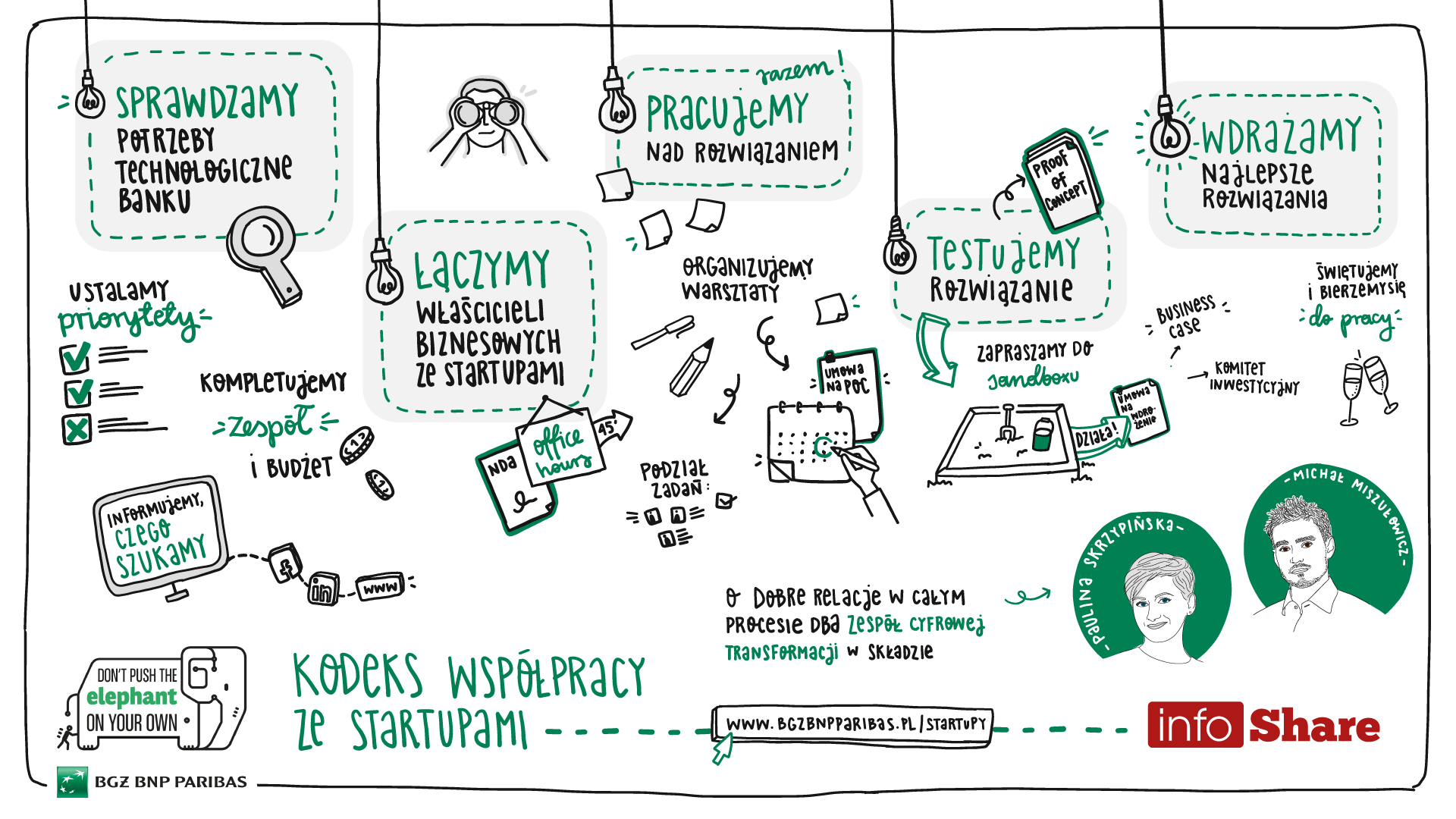 kodeks_wspolpracy_ze_startupami_bgz_bnp_paribas