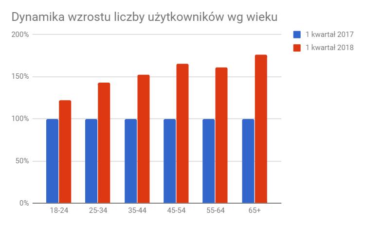 large_Dynamika_wzrostu_liczby_użytkowników_wg_wieku