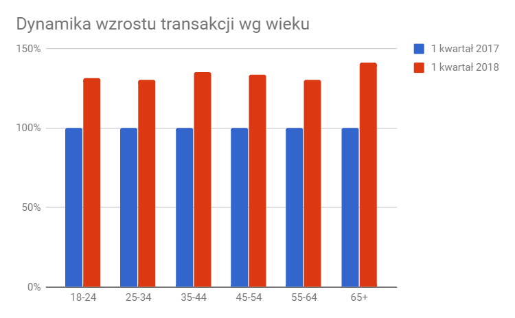 preview_Dynamika_wzrostu_transakcji_wg_wieku