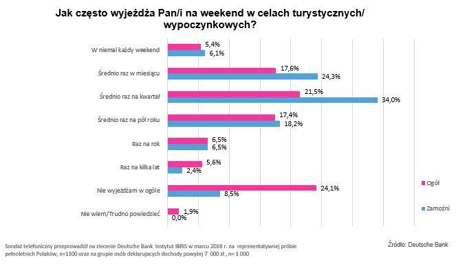 wyjazdy weekendowe Polaków - jak często