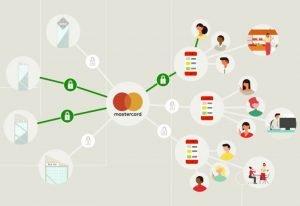 Nowe usługi Mastercard z myślą o PSD2. Pilotaż w Polsce