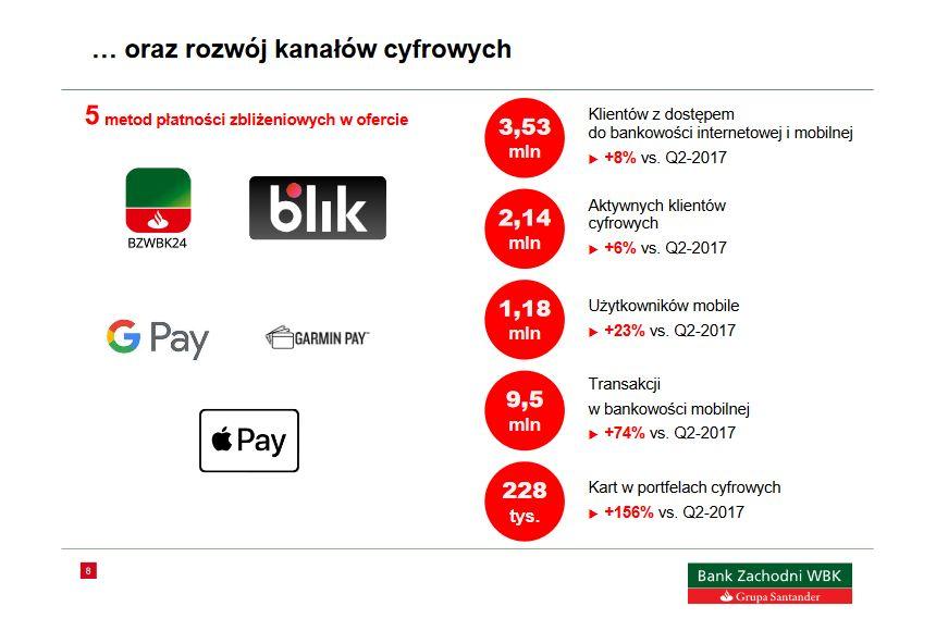 BZ WBK metody płatności mobilnych