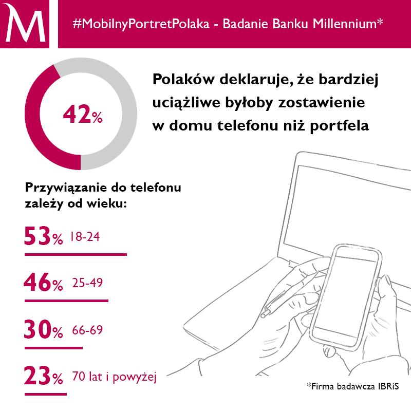#MobilnyPortretPolaka cz. 3_Bank Millennium