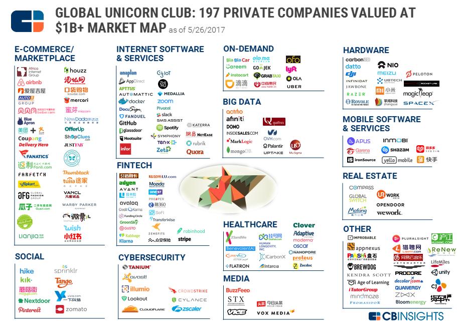 Unicorn Market Map przygotowana przez CB Insight. Stan na 26 maja 2017