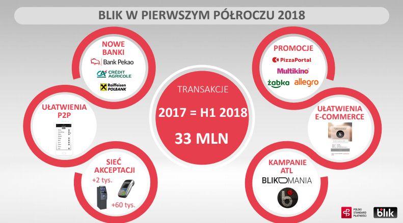 BLIK-w-pierwszym-półroczu-2018