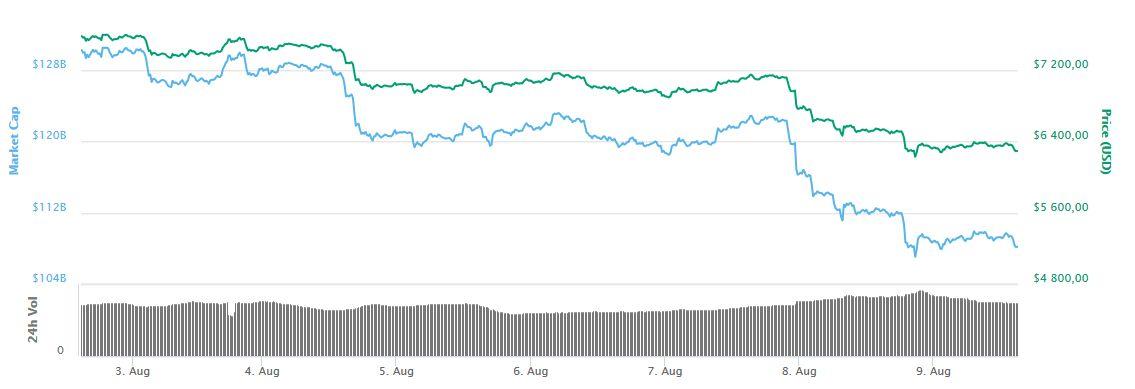 Spadki-na-Bitcoinie