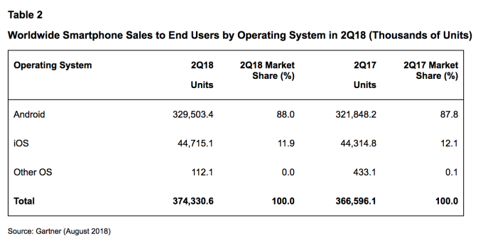 Wykorzystanie-systemów-operacyjnych-na-urządzenia-mobilne-Q2-2018-dane-Gartnera