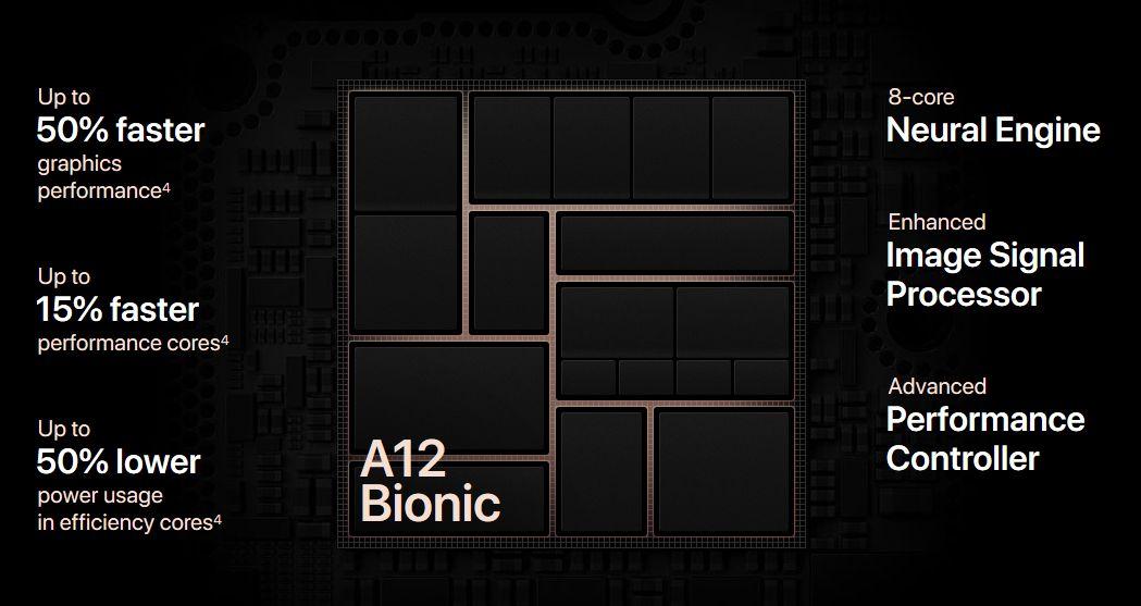 Procesor-A12-Bionic