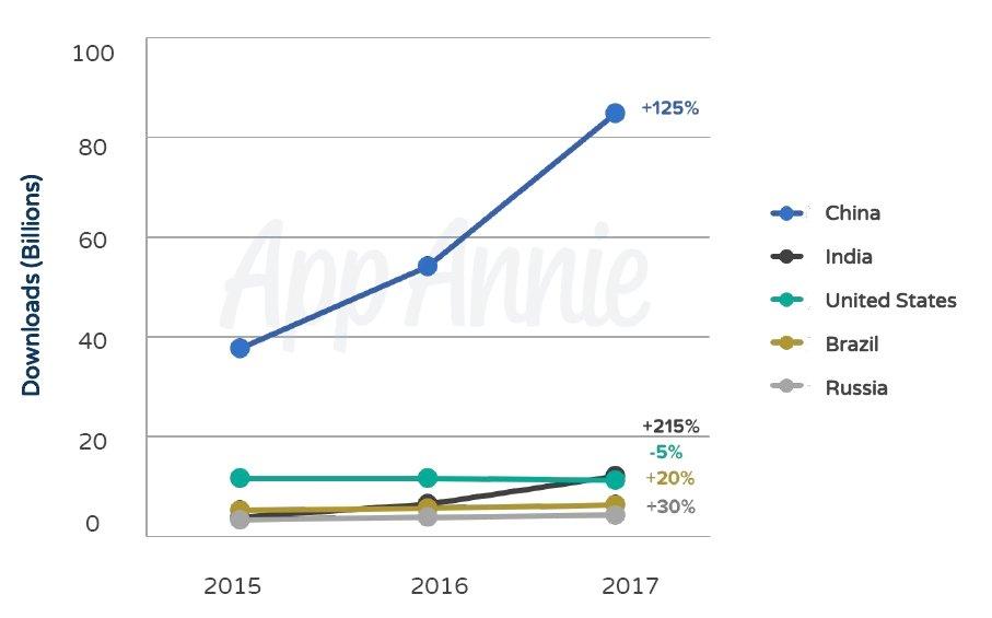 pobrania aplikacji ogólnie 2017 z podziałem na kraje