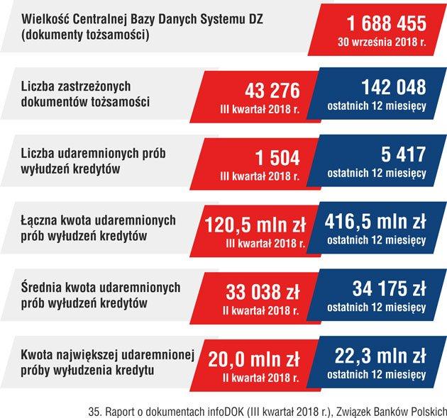 Liczba-zastrzeżonych-dokumentów-ZBP