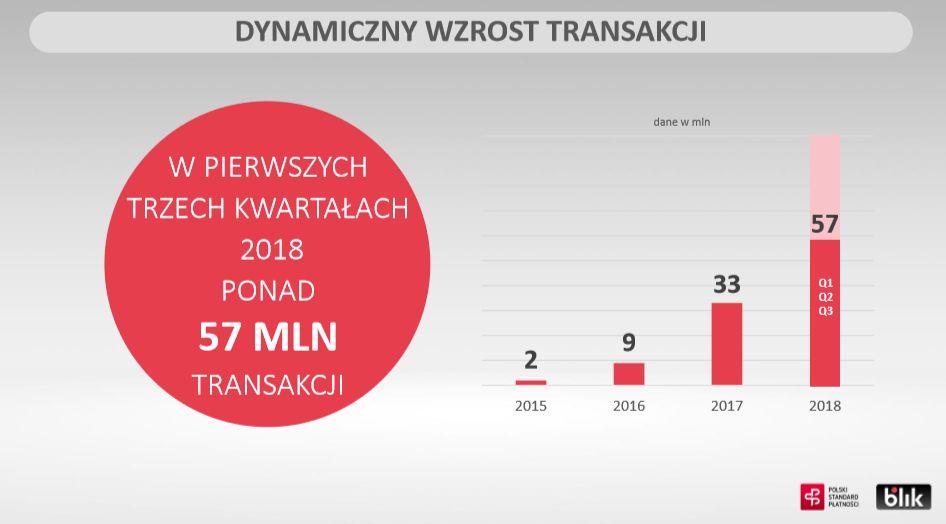 Dynamiczny-wzrost-transakcji-BLIK