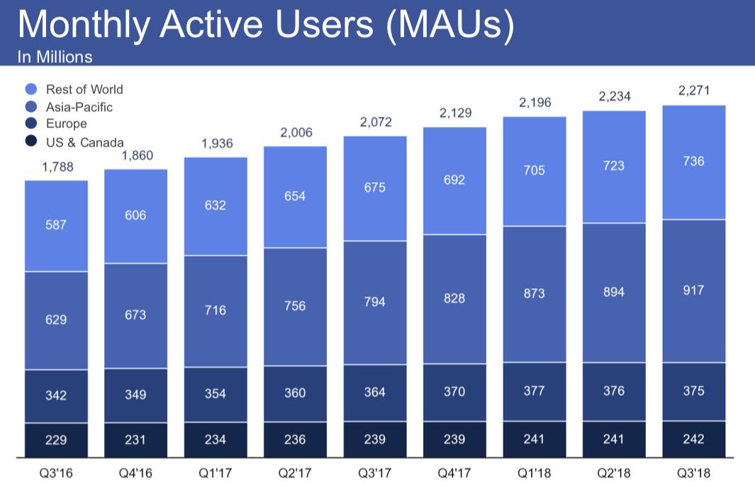Liczba-użytkowników-Facebooka