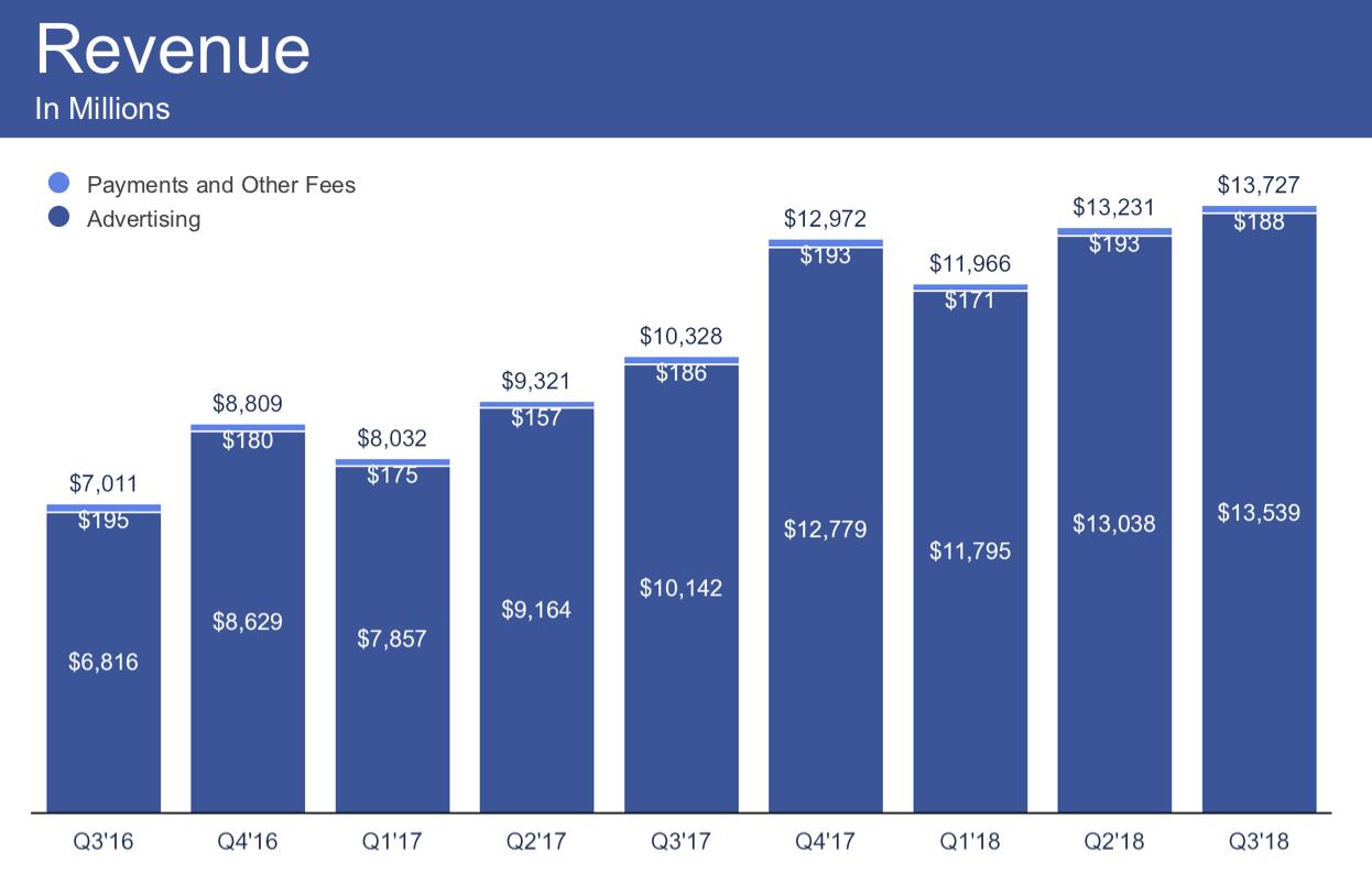 Przychody-Facebooka