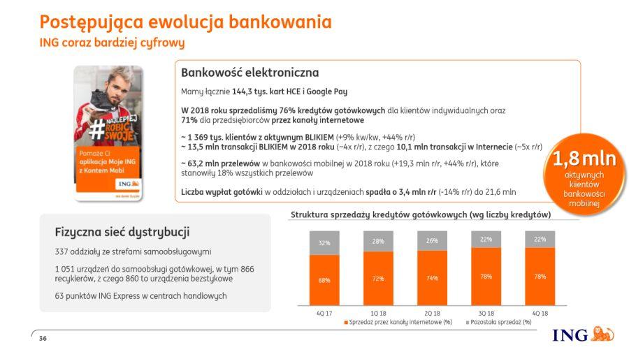 ING-Bank-Śląski-coraz-bardziej-cyfrowy