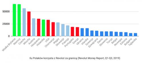 Ilu Polaków za używa Revolut za granicą 2019
