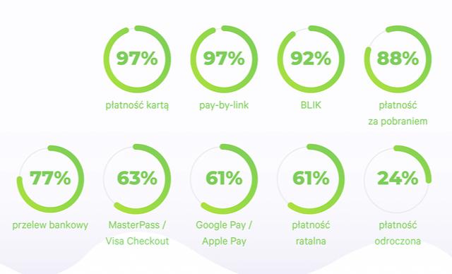 Płatności Koszyk Roku - popularność metod płatności