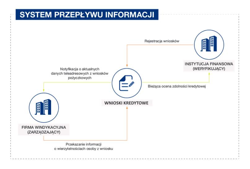 System przepływu informacji CRIF