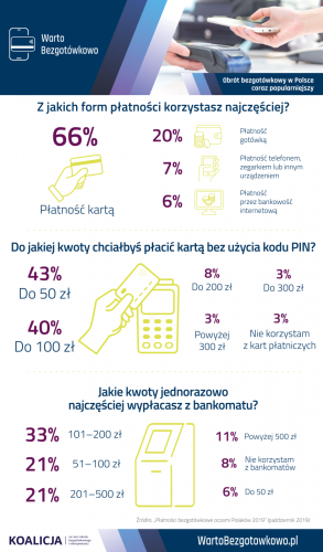 Z jakich form płatności Polacy korzystają najchętniej?