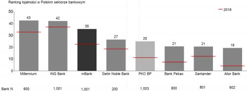 Ranking lojalności w polskim sektorze bankowym
