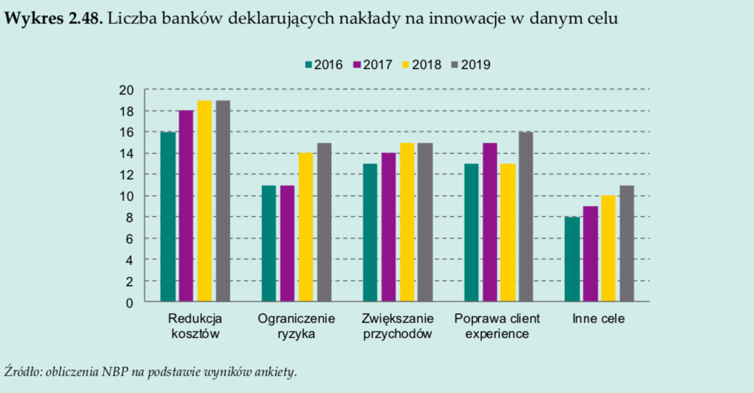 Cele inwestycji w innowacje technologiczne NBP