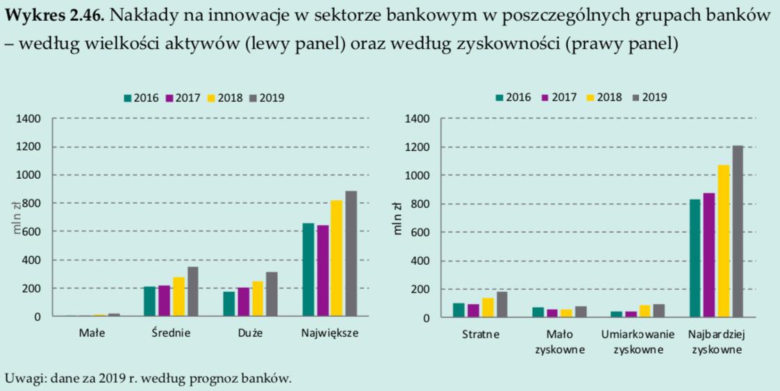 Nakłady na inwestycje w innowacje technologiczne