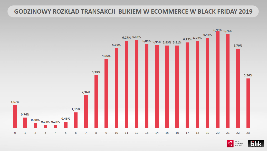 BLIK wyniki Black Friday2