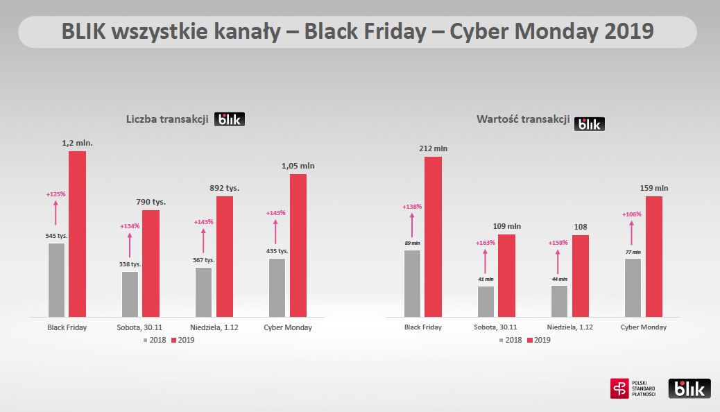 BLIK wyniki Black Friday3