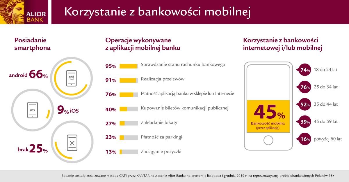 AB - Korzystanie z bankowości mobilnej