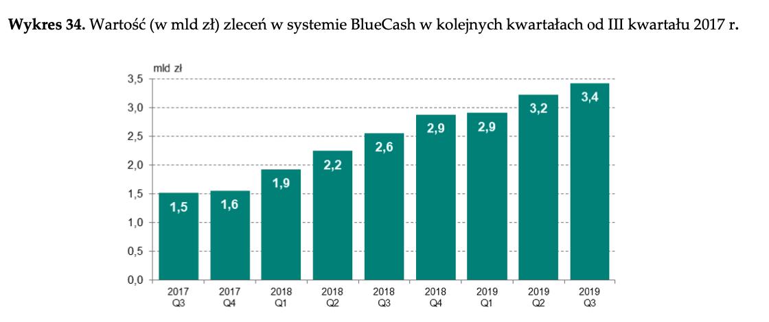 BlueCash III kw_2019