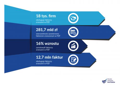 Faktoring w Polsce - najnowsze dane PZF