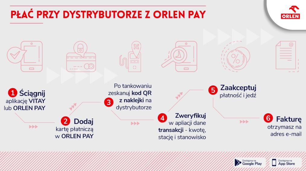 Orlen Pay - instrukcja