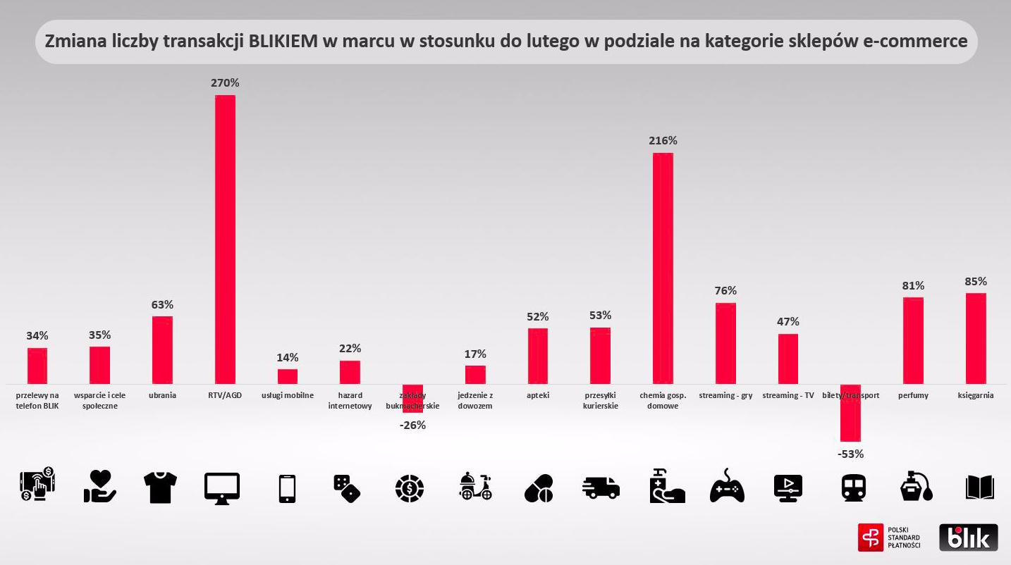 BLIK - dane transakcyjne w podziale na branże