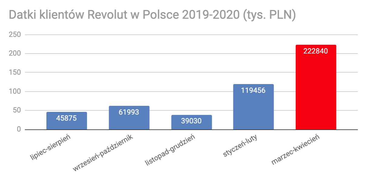 1.1 Datki klientów Revolut w Polsce - PLN
