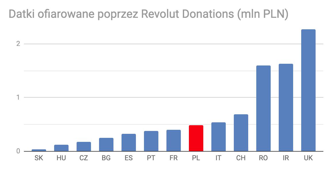 2.4 Datki przez Revolut Donations w Europie - PLN