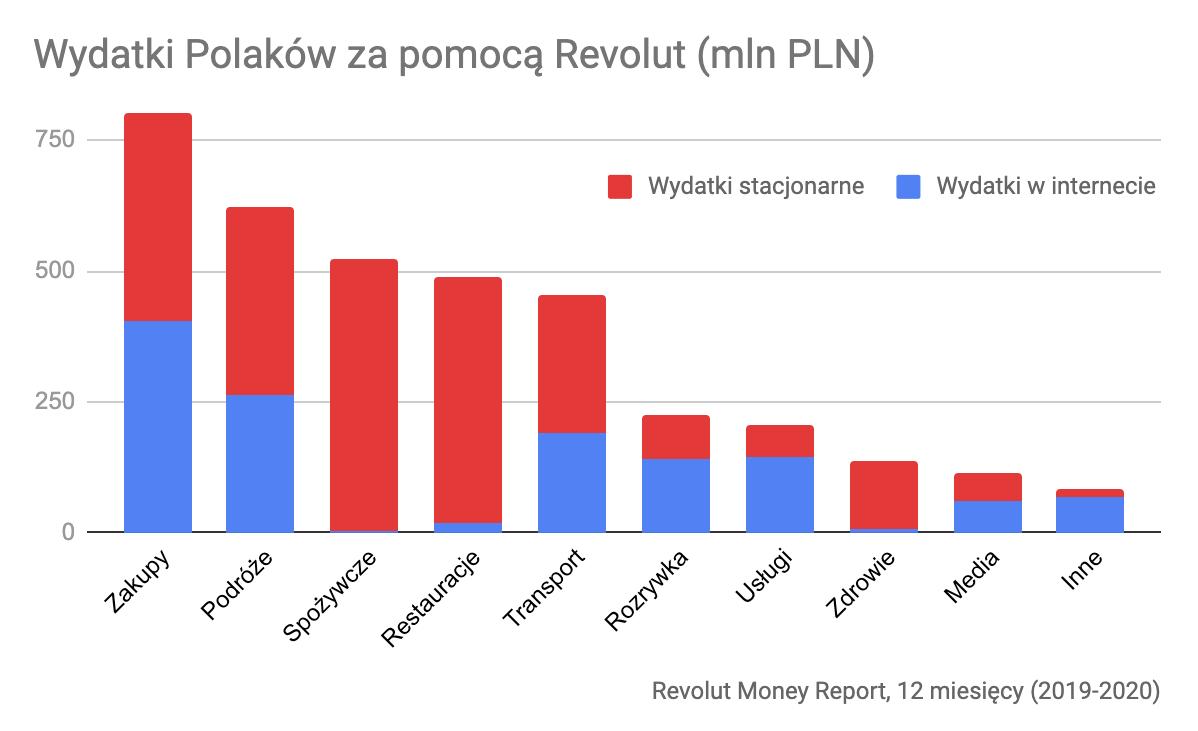 Wydatki Polaków z pomocą Revolut, 12 mcy (2019-2020)