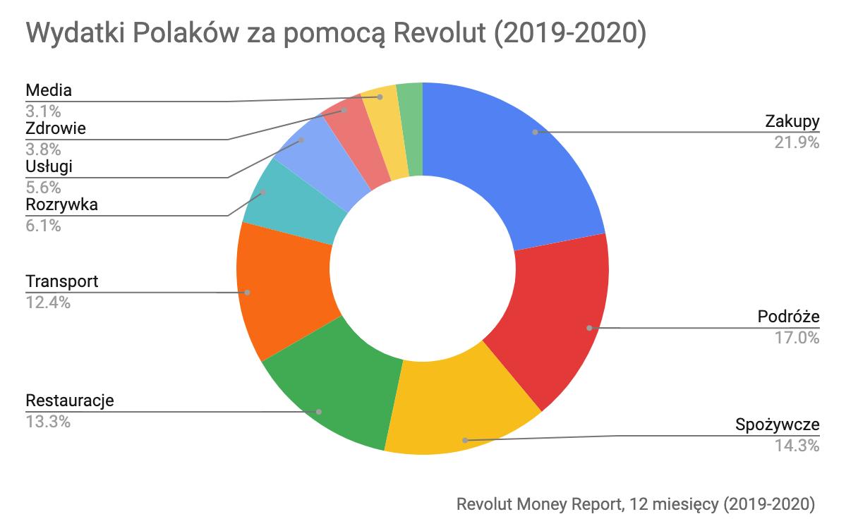 Wydatki Polaków za pomocą Revolut, 12 mcy (2019-2020)