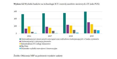 wydatki banków na technologie raport NBP