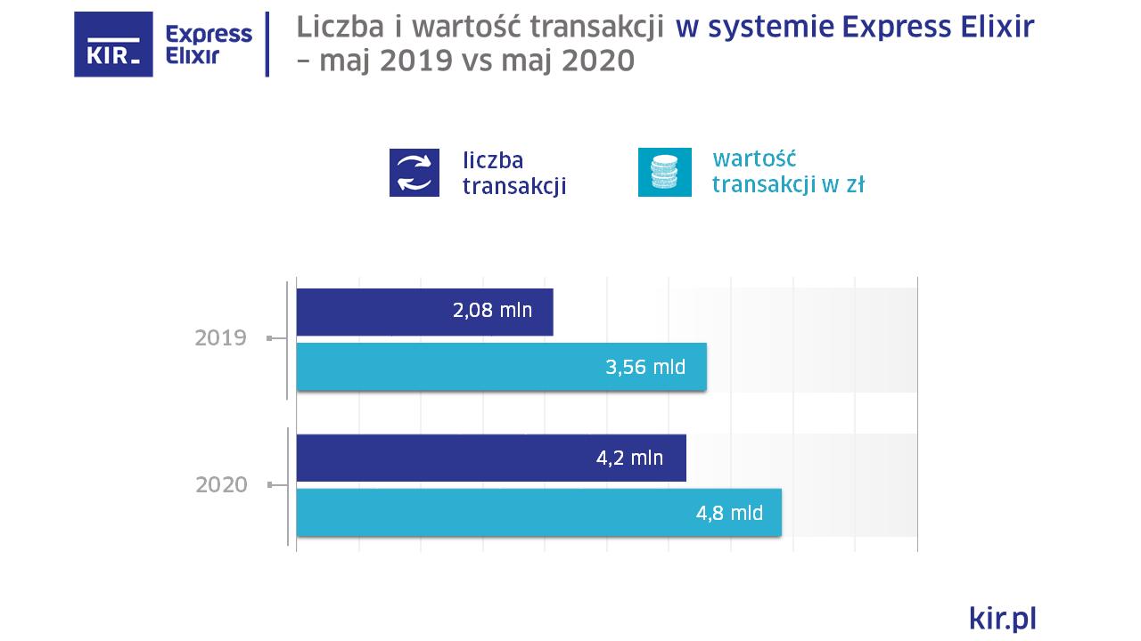 2020_05_ExpressElixir_wykres