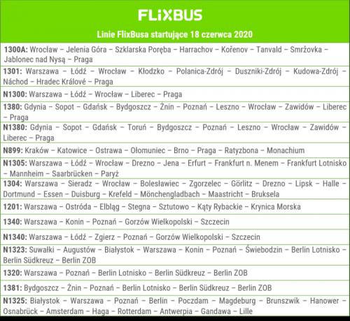 Nowe linie FlixBusa w Polsce