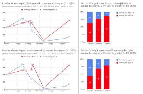 Revolut Money Report