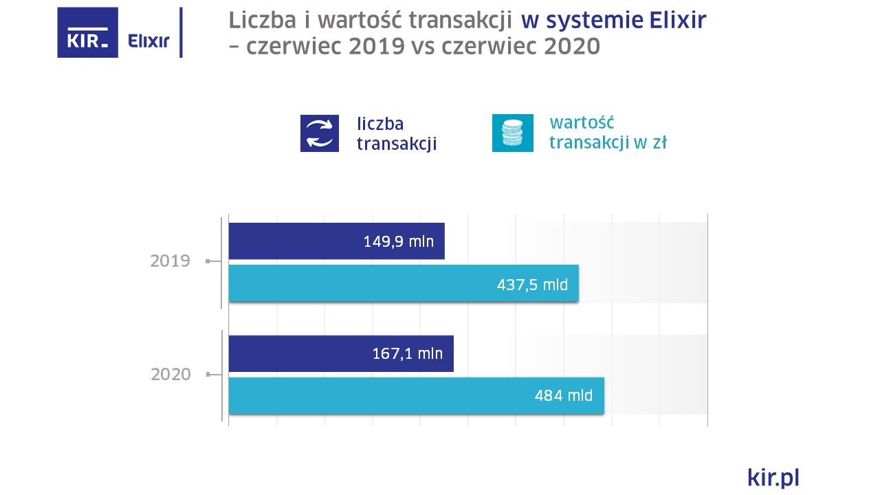 2020_06_Elixir_wykres_final