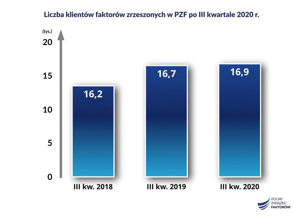 Liczba klientow zrzeszonych w PZF III kwartal 2020