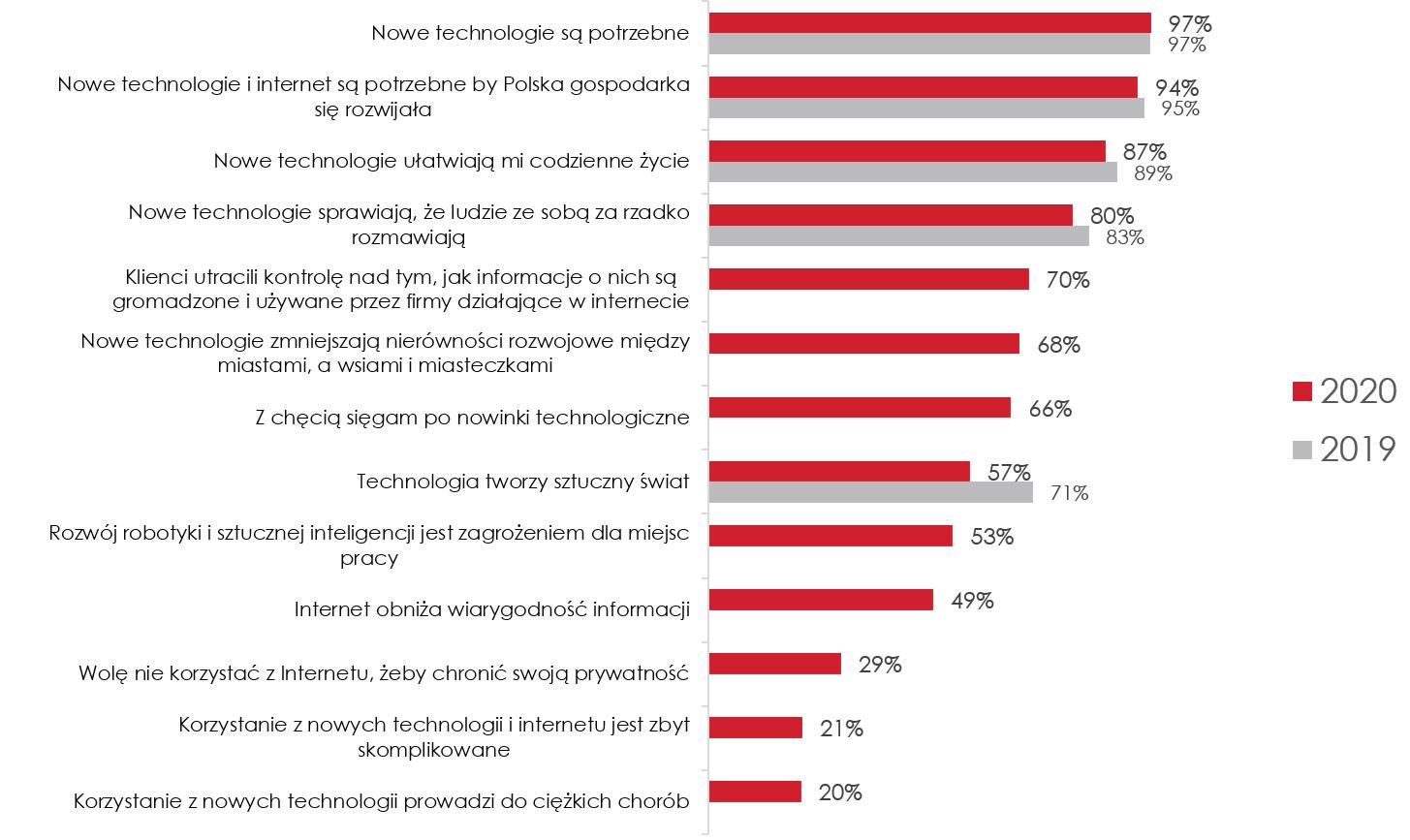 Nastawienie Polaków do technologii