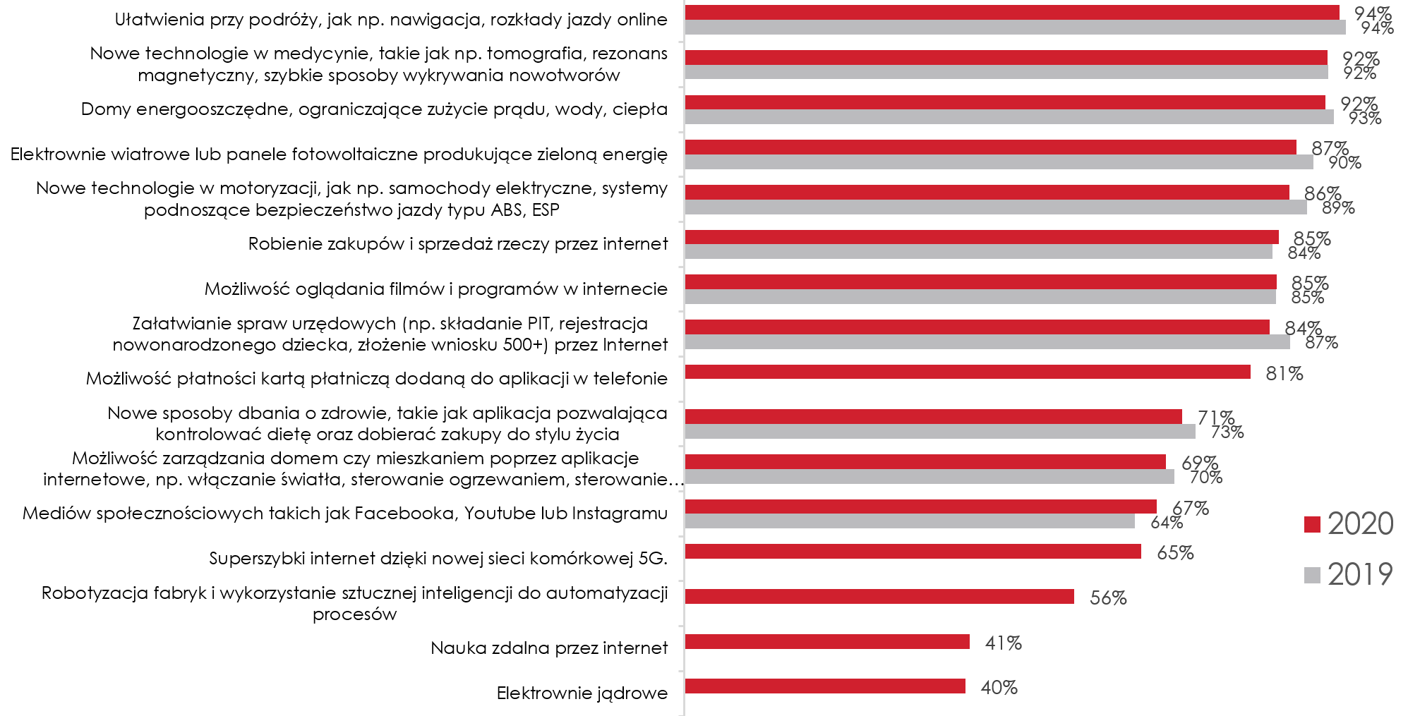 Pozytywne nastawienie Polaków do wybranych technologii