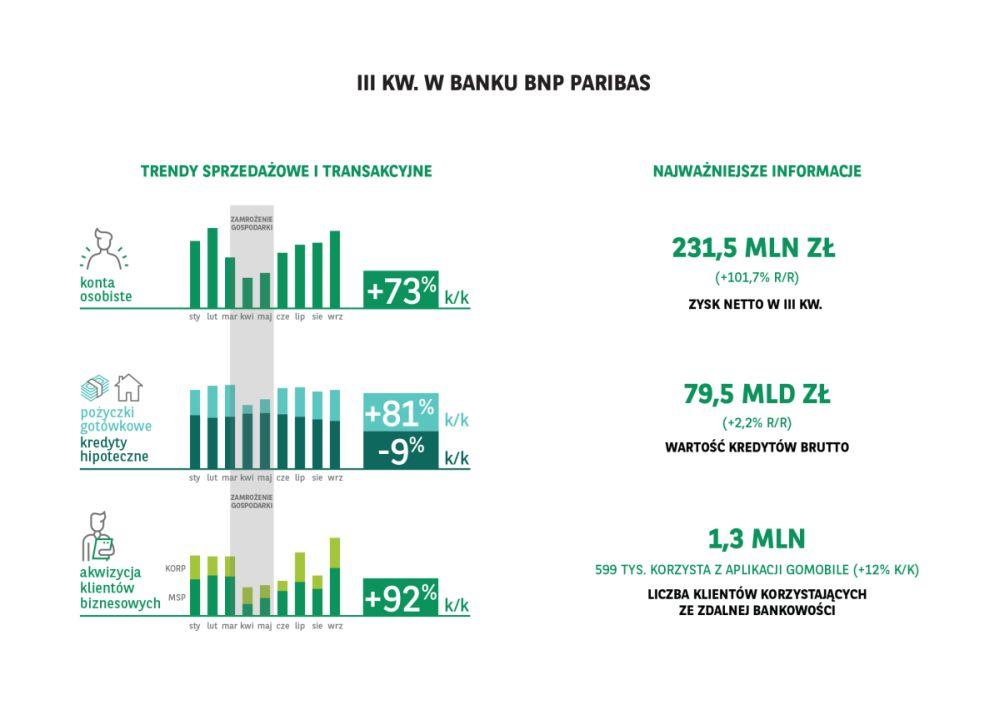 BNP Paribas prezentuje wyniki za III kwartal 2020 r.
