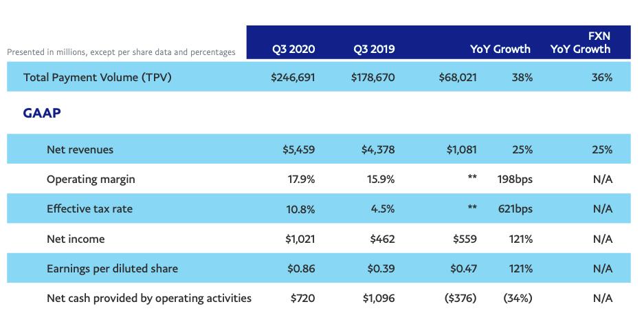 PayPal wyniki finansowe
