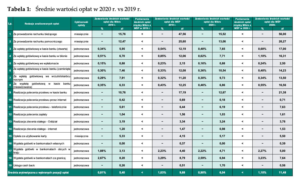 NBP opłaty dla firm 2020