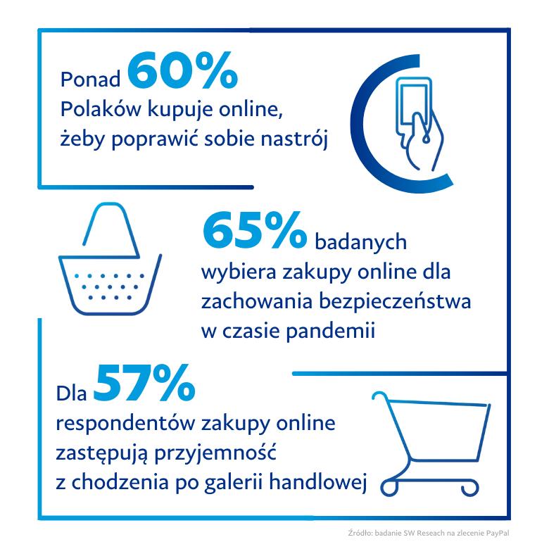 Ponad 60 proc. Polaków robi zakupy online, aby poprawić sobie humor