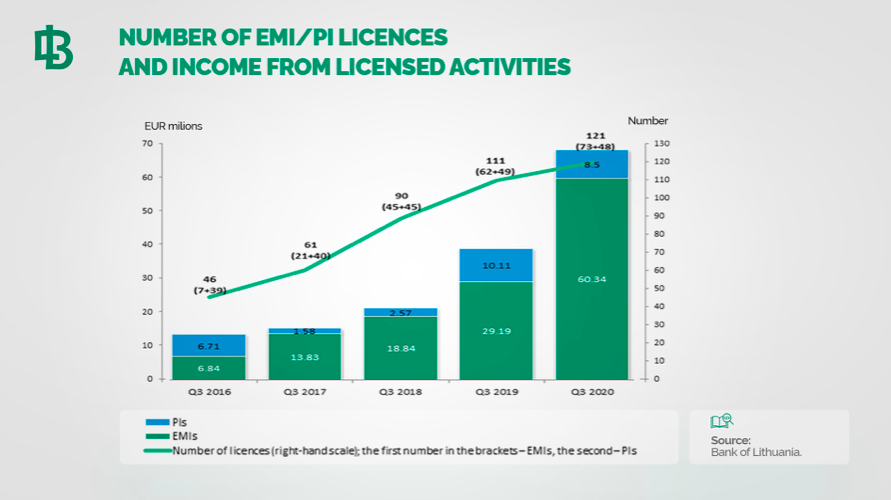 Number of EMI:PI Licences and Income